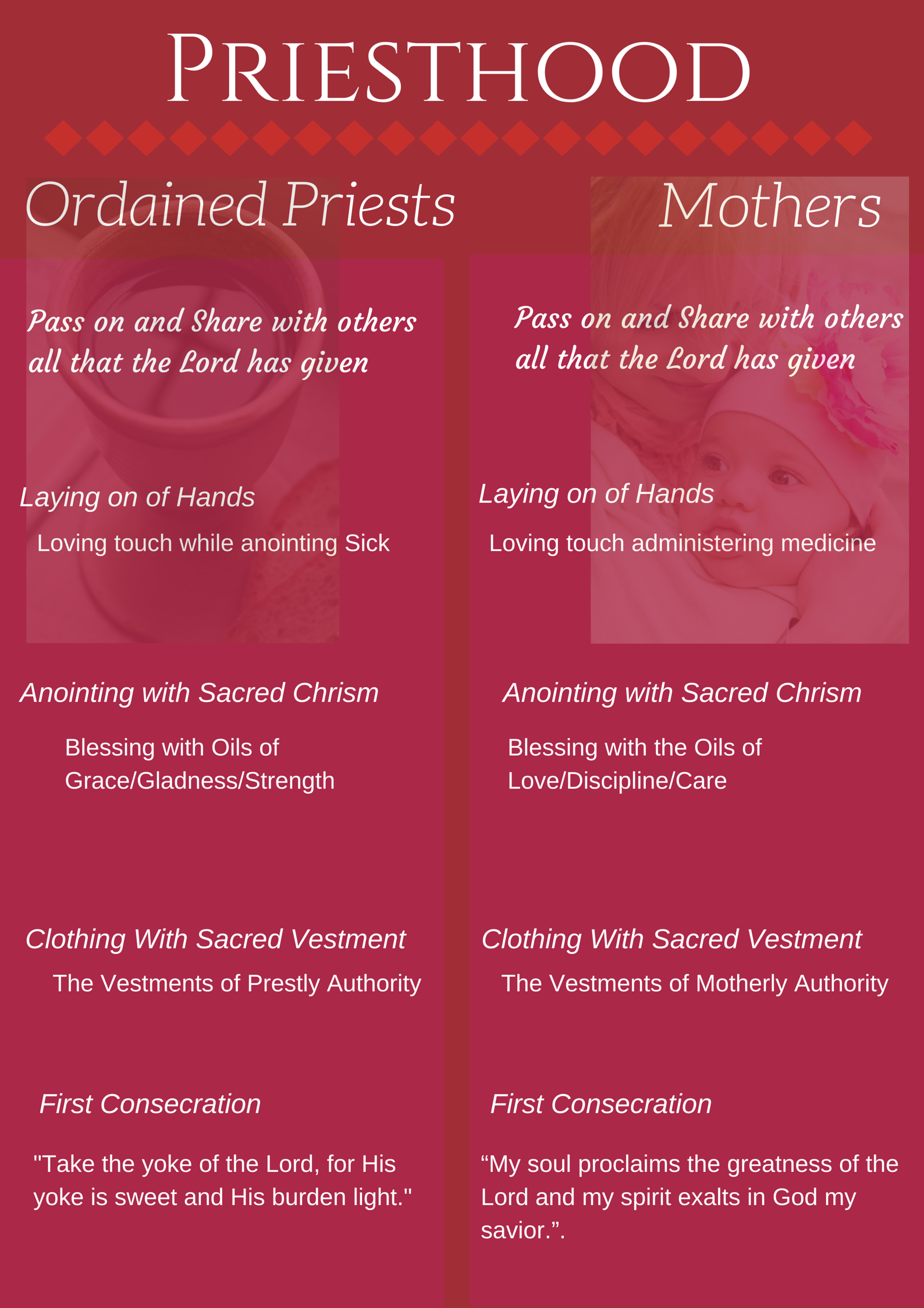 Priesthood of the Church